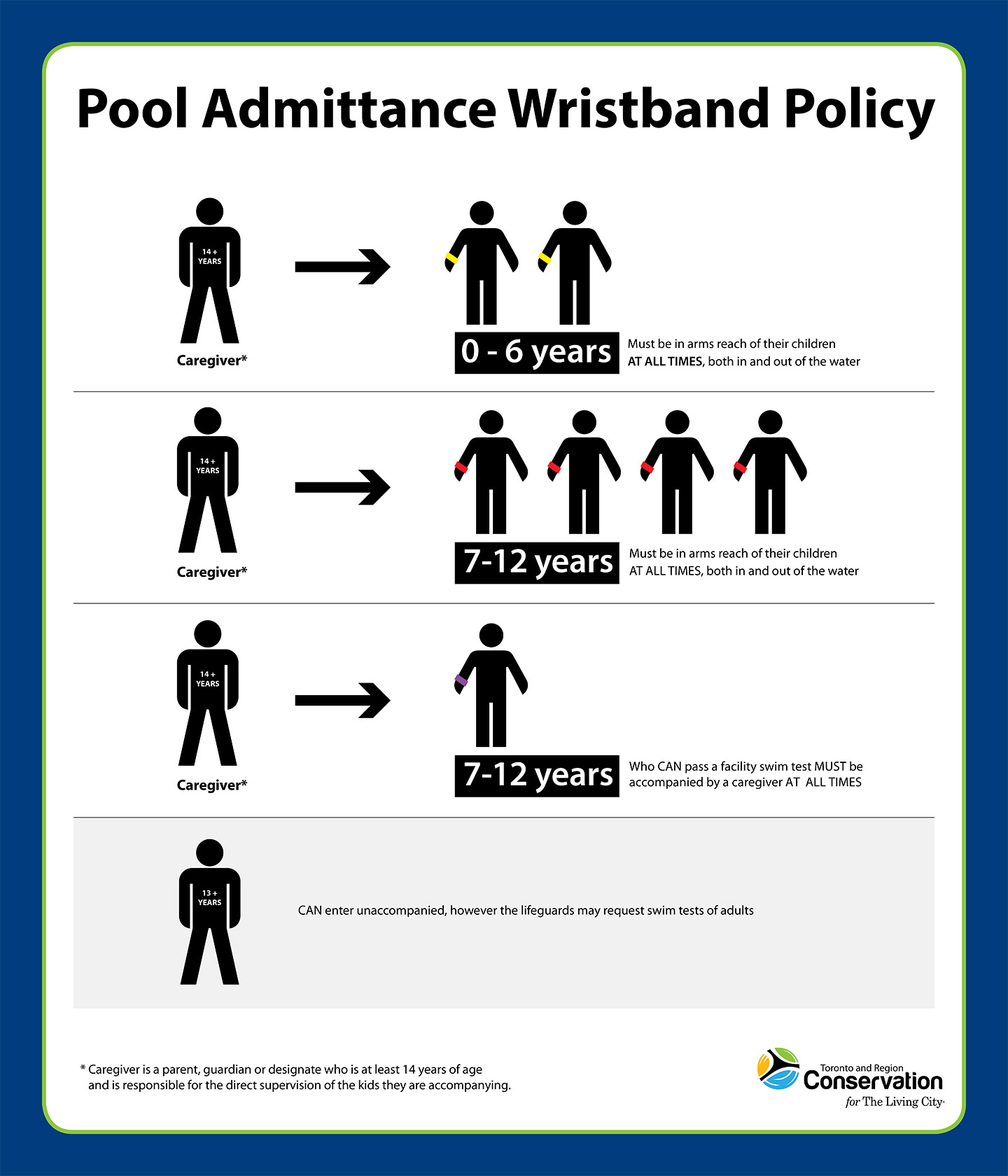 TRCA swimming pool admittance policy