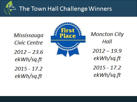 Town Hall Challenge Winners