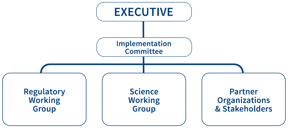 Aquatic Habitat Toronto organizational chart