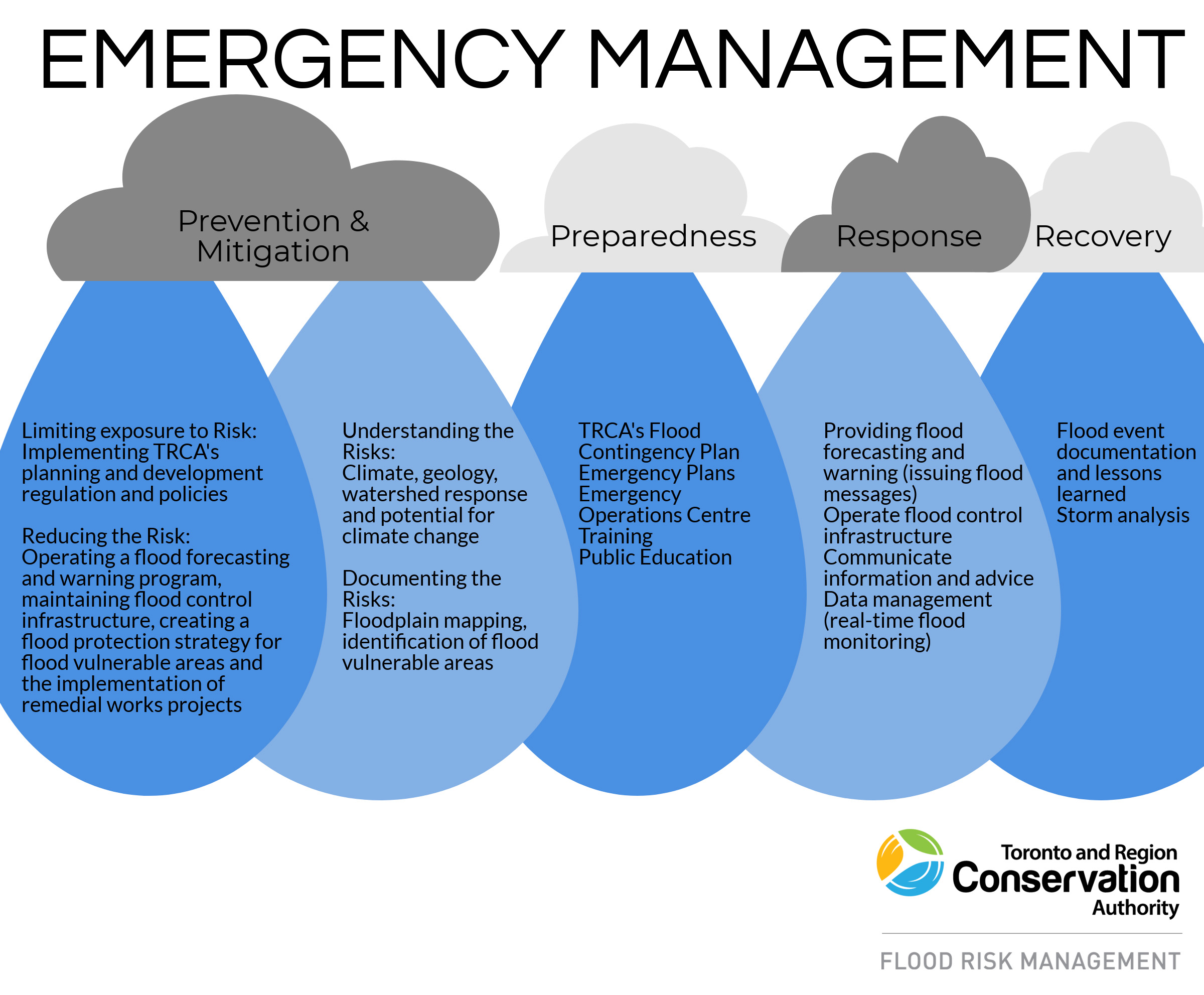 emergency management graphic